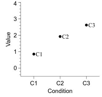 Descriptive statistics—calculation and visualisation